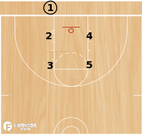 "Basketball Play - 3FTC ""1"" vs M2M or Zone BLOB"