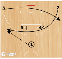 Basketball Play - Lithuania Horns to 1-4 High