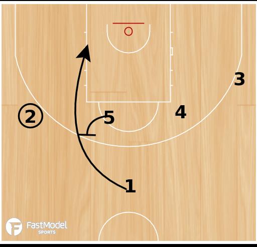 Basketball Play - Lithuania Horns to 1-4 High