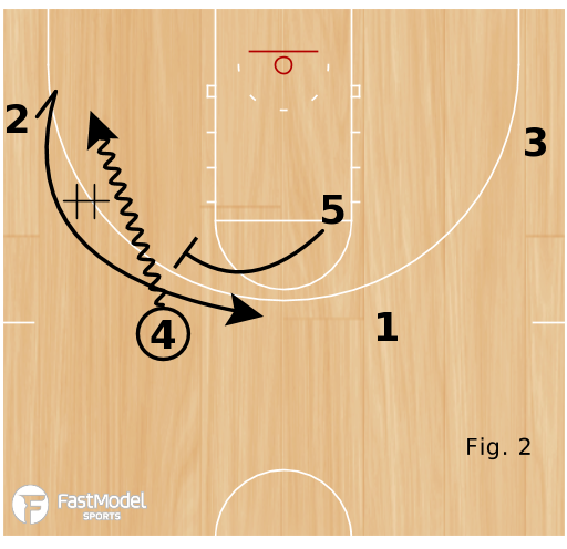 Basketball Play - Early Offense (Pistol)