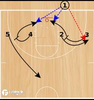 Basketball Play - 4 Flat