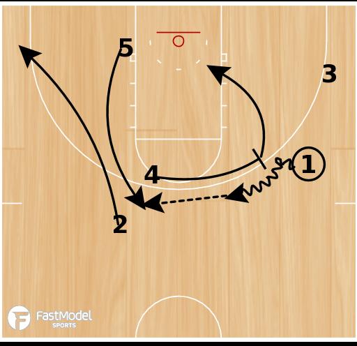 Basketball Play - UAB Blazer Box