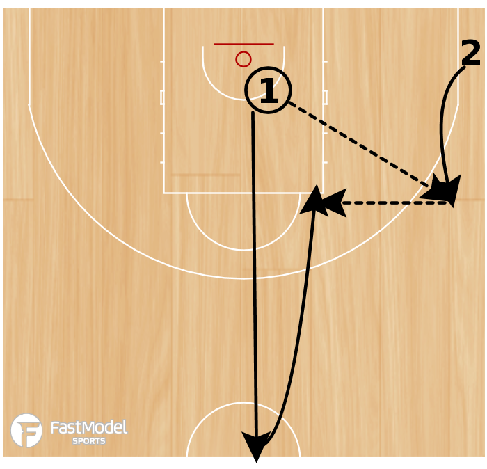 Basketball Play - Outlet Shooting