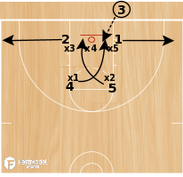 "Basketball Play - 3FTC Zone BLOB  ""WATER"""