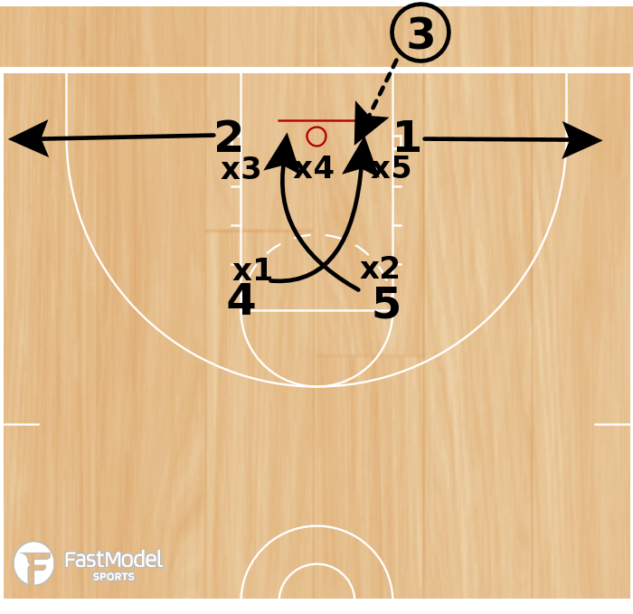 """Basketball Play - 3FTC Zone BLOB  """"WATER"""""""