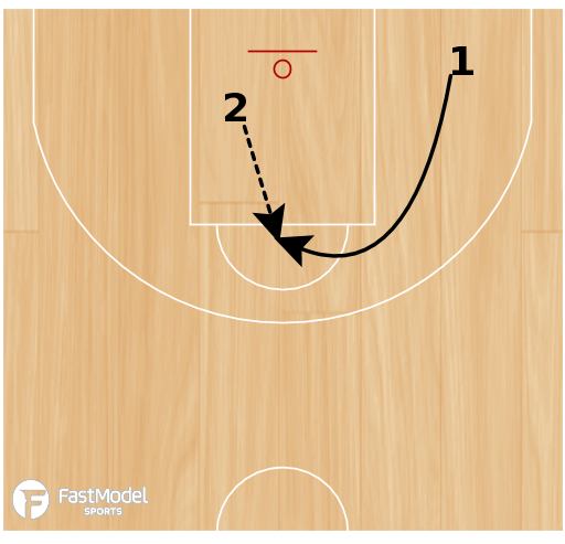 Basketball Play - Double Shot Drill