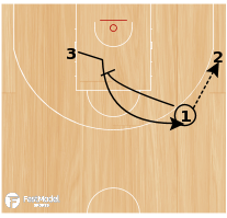 Basketball Play - Curl Closeout Drill
