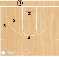 Basketball Play - 3FTC: M2M BLOB Slant