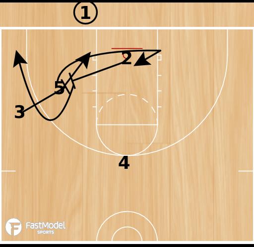 Basketball Play - 3FTC: M2M BLOB Slant