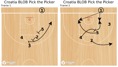 Basketball Play - Croatia BLOB Pick the Picker