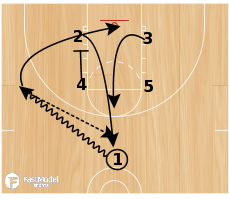 Basketball Play - Play of the Day 12-09-2011: Zipper to Double Exit