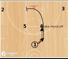 Basketball Play - 3FTC M2M Set 1