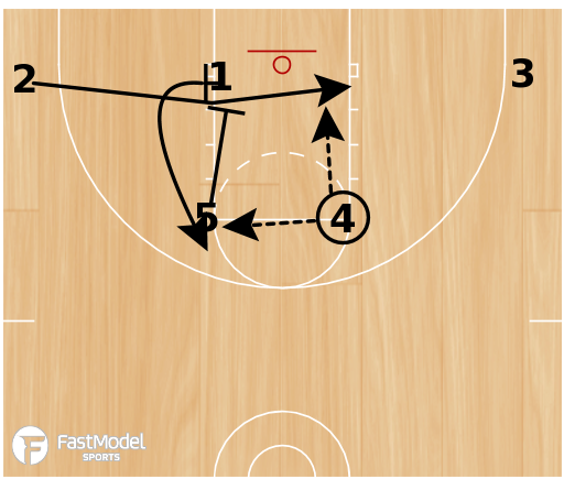 Basketball Play - 3FTC M2M Set 1