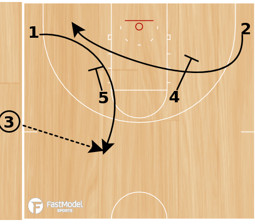 Basketball Play - POTD: Sideline Horns Special