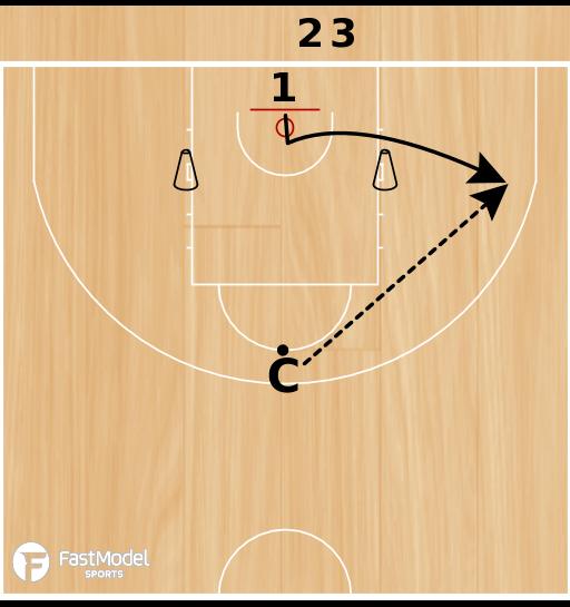 Basketball Play - Double Shooting