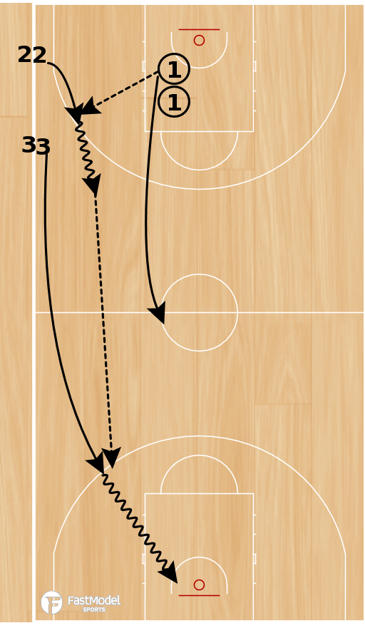 Basketball Play - Philly Drill