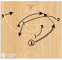 Basketball Play - WOB: Horns Back