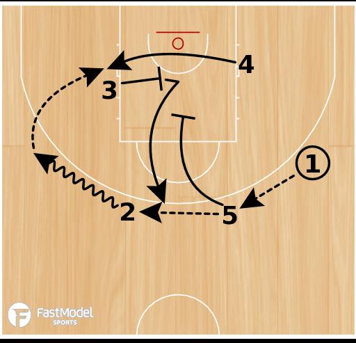 Basketball Play - WOB: Horns Back