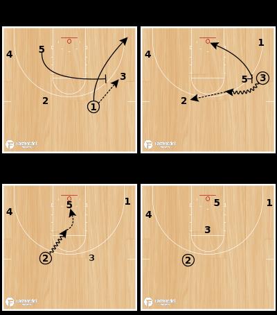 Basketball Play - HoopScoop:  Kentucky Zone Offense