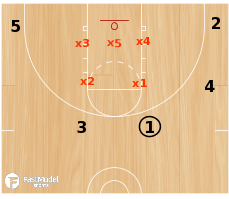 Basketball Play - 3FTC: Zone Set Play Series