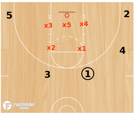 Basketball Play - 3FTC: Zone Set Play Series
