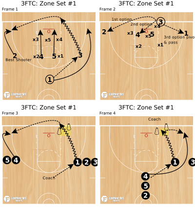 Basketball Play - 3FTC: Zone Set #1