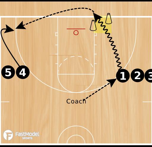 Basketball Play - 3FTC: Zone Set #1