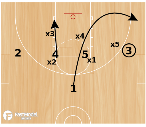Basketball Play - 3FTC: Zone Continuity/Set/Screen Offense