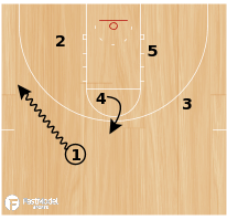 Basketball Play - HoopScoop: Zone Set Play 2