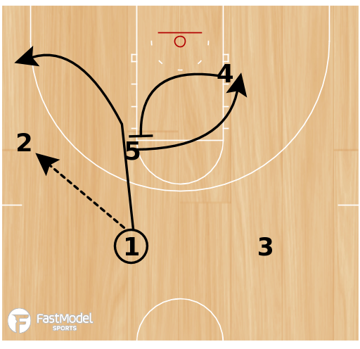 Basketball Play - Rosenthal: Ball Screen Action