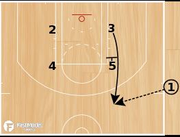 Basketball Play - Spurs SLOB Zipper 1