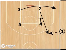 Basketball Play - Spurs SLOB Zipper 2