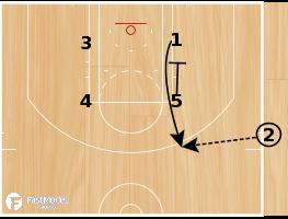 Basketball Play - Spurs SLOB Zipper 3