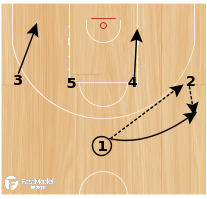 Basketball Play - Senegal 1-4 High Wheel