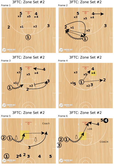 Basketball Play - 3FTC: Zone Set #2