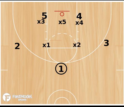Basketball Play - 3FTC: Zone Set #2
