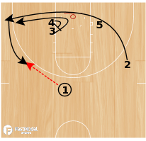 "Basketball Play - Indiana Pacers ""Clear"""