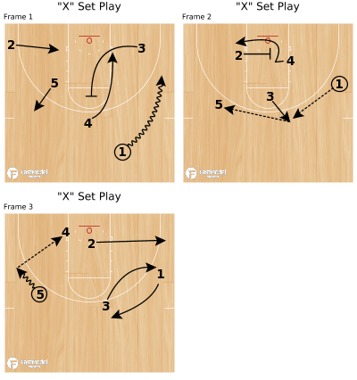 "Basketball Play - ""X"" Set Play"