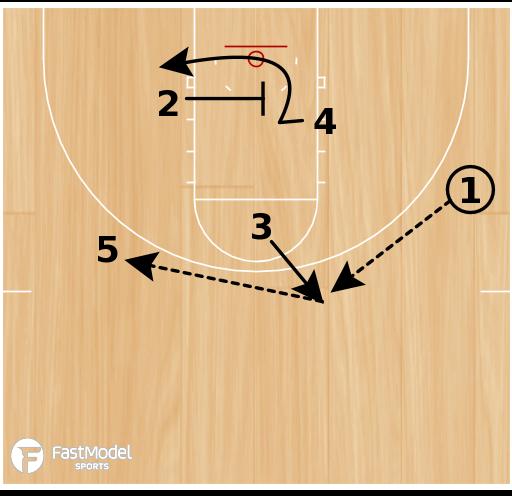 """Basketball Play - """"X"""" Set Play"""
