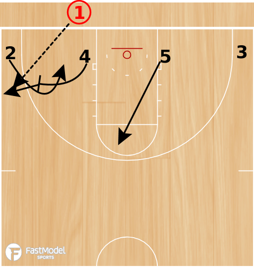 Basketball Play - POTD: Low 1