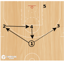 Basketball Play - Continuity Zone Offense - Rotation
