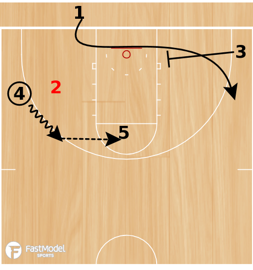 Basketball Play - POTD: Low 2