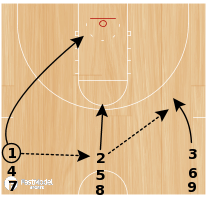 Basketball Play - 3 Line Lay-ups