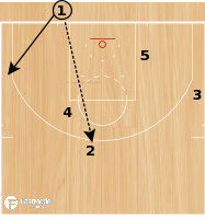 "Basketball Play - Cleveland Cavaliers ""Backdoor Set"""
