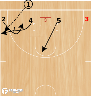 Basketball Play - POTD: Low 3