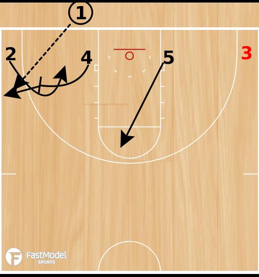Basketball Play - POTD: Low 3