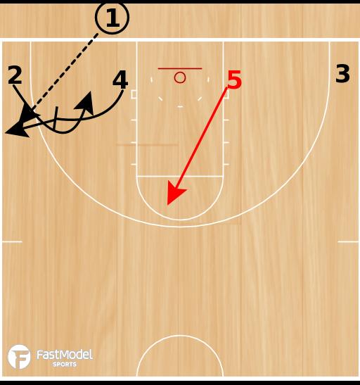 Basketball Play - POTD: Low 5