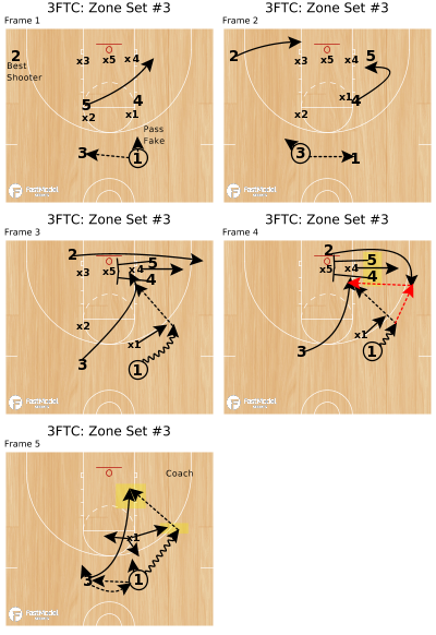 Basketball Play - 3FTC: Zone Set #3