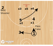 Basketball Play - 3FTC: Zone Set #3