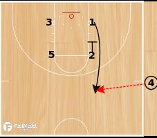 Basketball Play - Virginia Tech Corner Flare